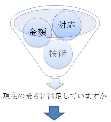 対応・金額・技術